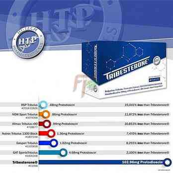HTP Tribesterone benefits